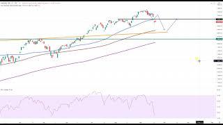 Wall Street – Fed heute im Fokus!