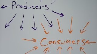 Producer vs. Consumer. It's an ecosystem.