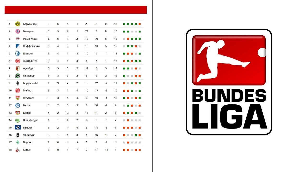 Чемпионат германии турнирная таблица