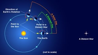 Astronomy→ A Day on Earth Explained ~ An Animated Guide