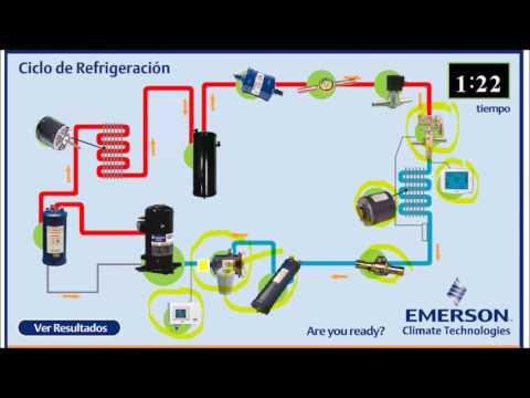 Explicación Ciclo de Refrigeración Avanzado