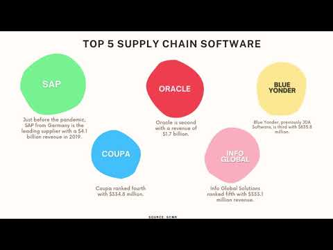 Top 5 Supply Chain Software - YouTube