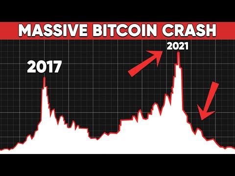 Bitcoin és piacok