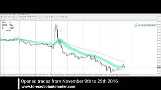 Forex Robot - Opened trades November 9th to 25th 2016