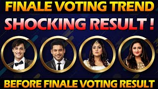 Bigg boss 13 Latest Voting Trend Today | Bigg Boss 13 Today Voting Poll Result before Grand Finale