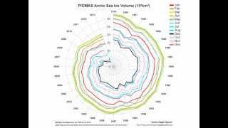 Arctic Death Spiral - Evolution to July 2013