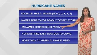 Where do hurricane names come from?