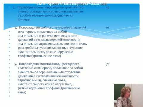 2015 Соколова Определение степени утраты трудоспособности у военных
