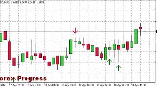 Индикатор Forex Progress