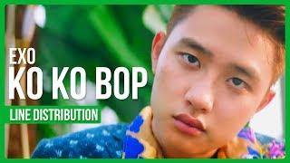 EXO - Ko Ko Bop Line Distribution (Color Coded)