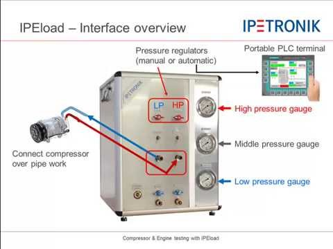 Youtube Video IPEload for Compressor Testing