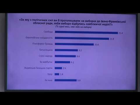 Політичні вподобання жителів Івано-Франківська та області