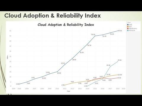 Cloud Platform Comparisons – AWS, Azure, GCP