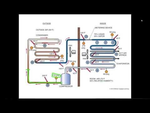Online HVAC Training - HVAC Training Solutions - YouTube