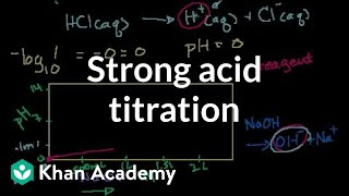 Strong Acid Titration