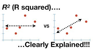 StatQuest: R-squared Explained