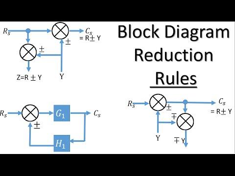 Block Diagram Reduction Technique Parimala Gandhi Video