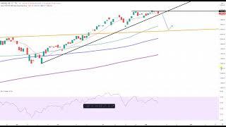Wall Street – Für den Nasdaq100 wird es eng?