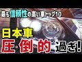 【海外の反応】衝撃!!日本車独占!最も信頼性の高い車トップ10で発表。海外「圧倒的過ぎ! …」一方、最も信頼性の低い車ワースト10は…