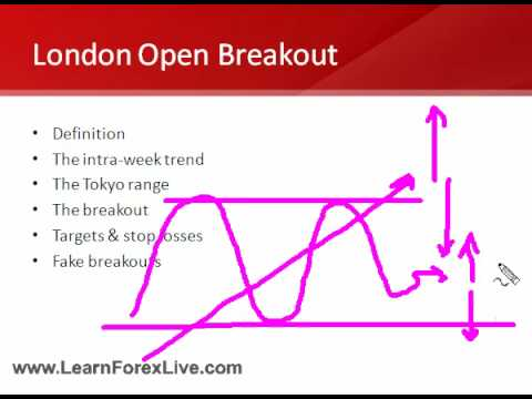 Forex jobs london