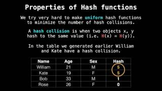 Hash table hash function