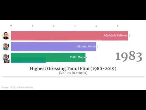 Highest Grossing Tamil Film(1980-2019)