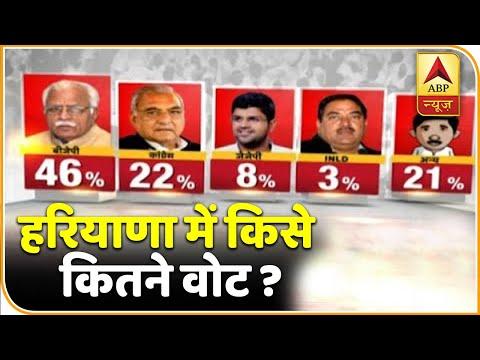 Opinion Poll: हरियाणा में बीजेपी की आंधी, 46% वोट के साथ बन सकती है सबसे बड़ी पार्टी