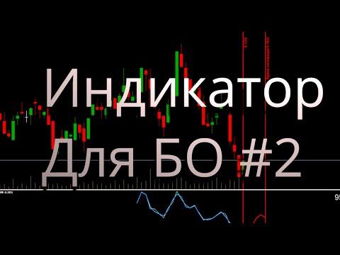 Торговля валютными опционами стратегии