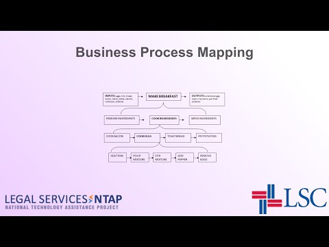 Business Process Mapping - YouTube