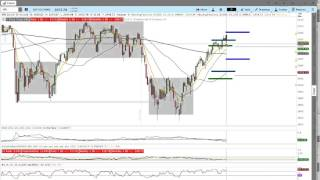 Spx options trading strategies