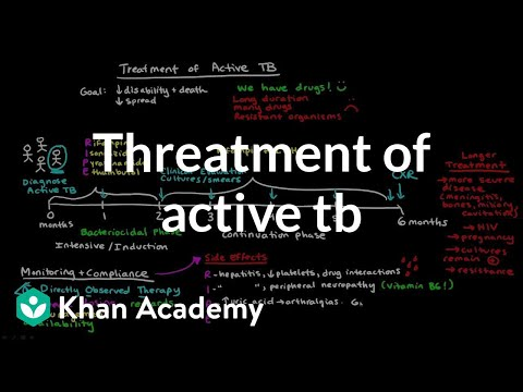 Treatment of Active TB