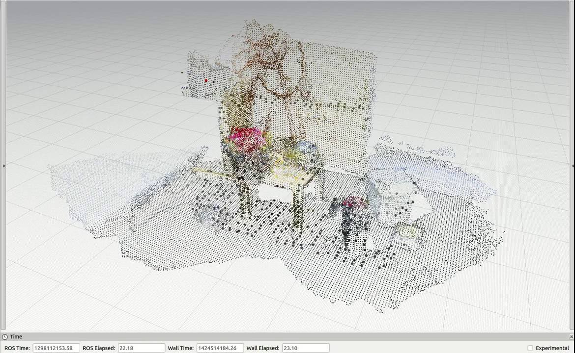 Rotations test with Kinect in the ETHZ RGB-D dataset using the 6 DoF localization system