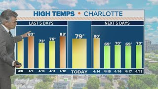 Warm & sunny Tuesday in Charlotte, NC: Larry Sprinkle forecast update