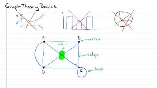 Basic Graph Theory I - vertices, edges, loops, and equivalent graphs