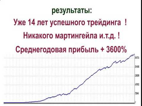 График доллара на форекс