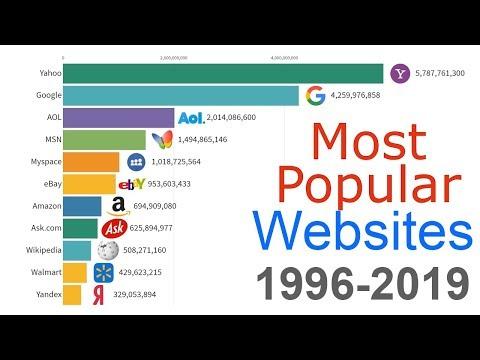 Ποιες είναι οι πιο δημοφιλείς σελίδες στο διαδίκτυο από το 1996 έως το 2019