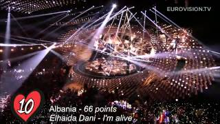 Eurovision 2015 semi final 1- Jury results