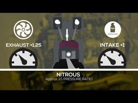 Turbocharger, Supercharger, and Nitrous Camshaft Selection