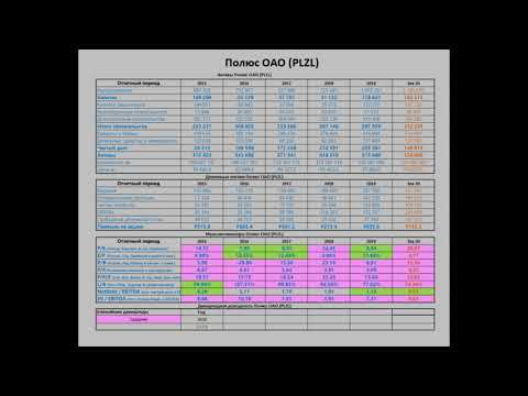 Анализ Полюс и Полиметалл на 15.11.20