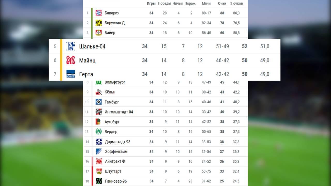 Чемпионат германии 3 бундеслига по футболу 2015-2016 турнирная таблица