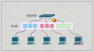 VLAN Concepts