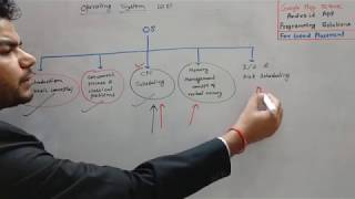 Introduction and Course Structure of Operating System for semester/Gate exam in hindi