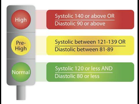 Antécédents médicaux dhypertension à 2 degrés