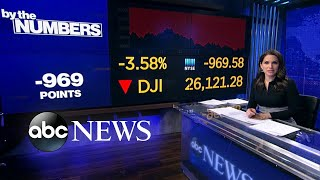 By the Numbers: The Dow closed down almost 1,000 points today
