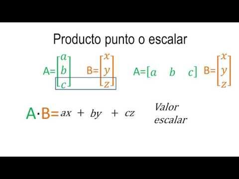 Producto punto  de dos vectores | Álgebra lineal
