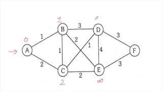 Shortest path algorithms, Dijkstra and Bellman-Ford algorithm. Algorithms explained with multiple examples, in a different way.