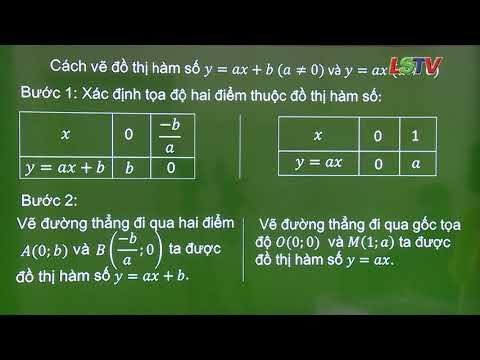 Toán 9-Hàm số bậc nhất- GV- Hồ Minh Hằng- THCS Vĩnh Trại- tp Lạng Sơn