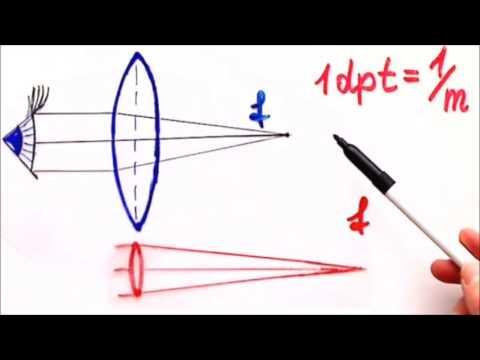 Dioptrien berechnen