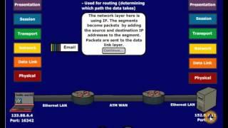 OSI Model Explained
