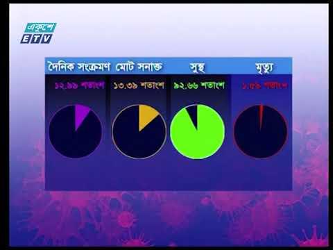 সীমান্ত জেলায় কোভিড সংক্রমণের হার ৩০ শতাংশের উপরে | ETV News